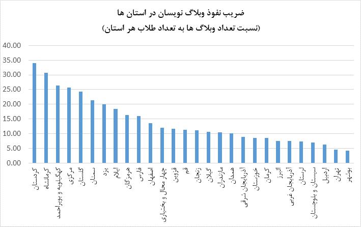 ضریب نفوذ وبلاگ ها در هر استان