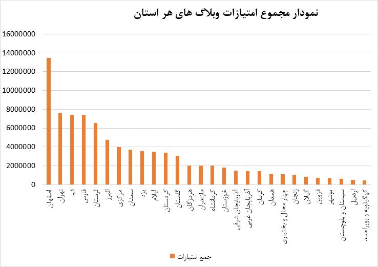 نمودار مجموع امتیازات وبلاگ های هر استان