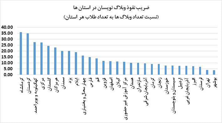ضریب نفوذ وبلاگ نویسی