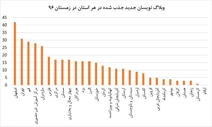 وبلاگ نویسان جدید جذب شده در هر استان