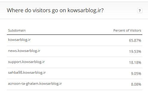وبلاگ های پربازدید الکسا