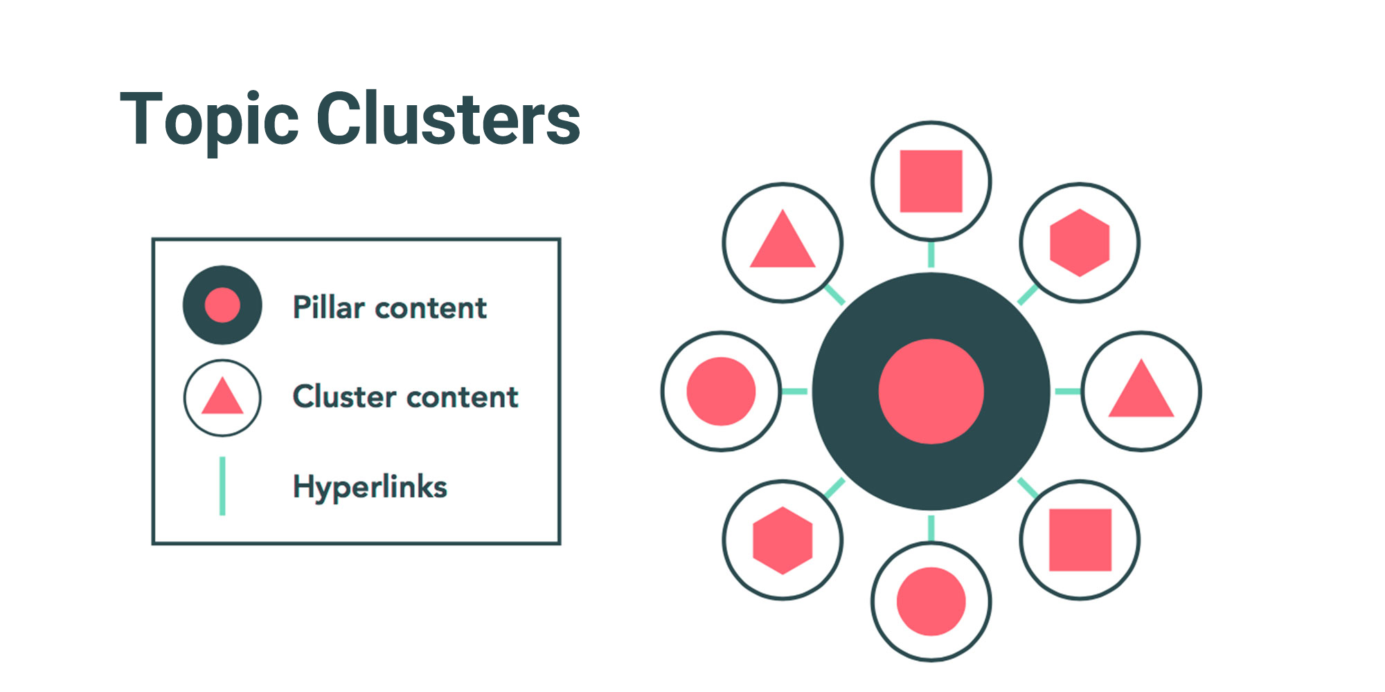مفهوم مدل Topic Cluster در استراتژی محتوا